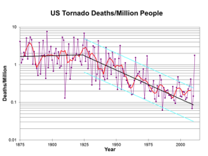 US Tornado Deaths